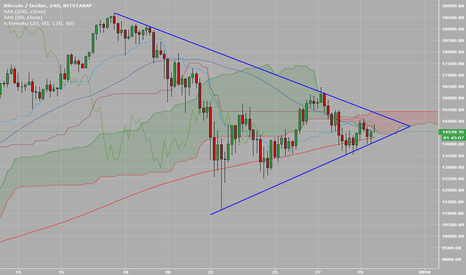 BTCUSD: Several BTC indicators signal one more push south