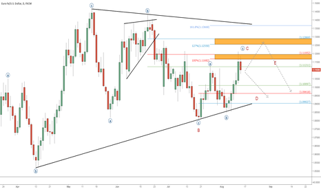EURUSD: UPBEAT US RETAIL SALES SUPPORT 'TRIANGLE CASE' IN EUR/USD
