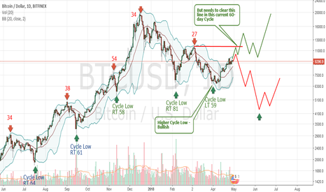 BTCUSD: Inflection Point - Bitcoin