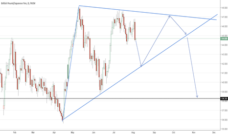 GBPJPY: Short GBPJPY (Triangle Movement)