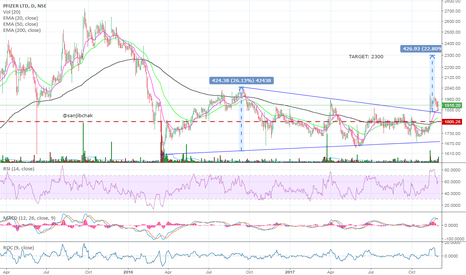 PFIZER: Symmetrical triangle breakout