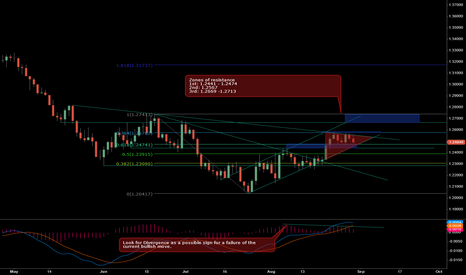 EURUSD: EURUSD: Zones of Resistance - UPDATE 8/30/2012
