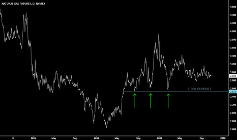 NG1!: US NATURAL GAS bottoming