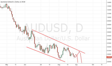 AUDUSD: AUD/USD SHORT & Attack for new bottom