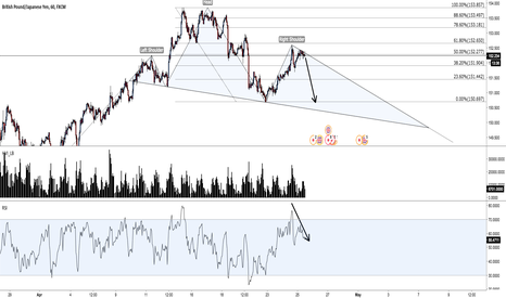 GBPJPY: GBP/JPY : Resistance at 50% fib level + H&S pattern