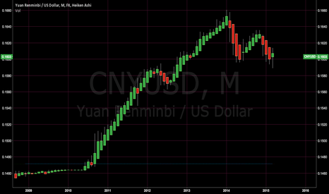 CNYUSD: CNY is not pegged to USD since 2010