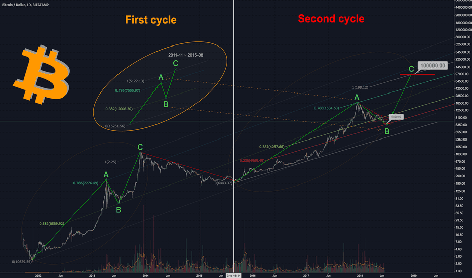 BTCUSD: Bitcoin Cycle Analysis $100,000 by EOY