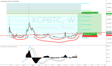 XCPBTC: XCP Long term: 10.71 to 1 Risk-Reward Setup