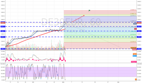 DE30EUR: DAX30 Step by Step to 14000 points