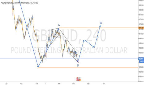 GBPAUD: ABC STRUCTURE IN GBPAUD - 4H CHART