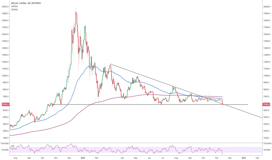 BTCUSD: Let's play a different game
