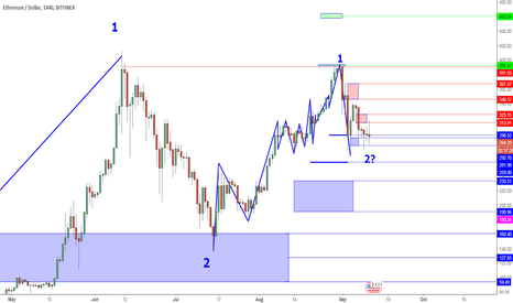 ETHUSD: ETHUSD Perspective And Levels: Range Bound Above Key Support.