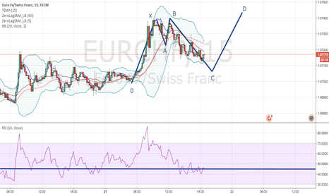 EURCHF: EURCHF Bullish Shark.