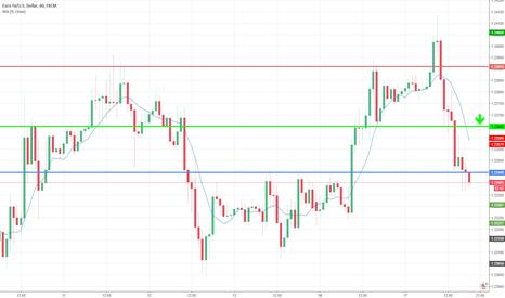 EURUSD: Trade with >70% probability: BUY close@ 1,2345