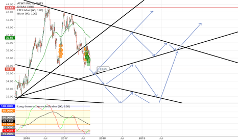 T: Set buying and selling point on several points on trend lines