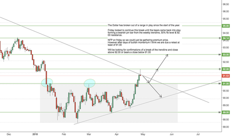 DXY: DXY - Decision Time