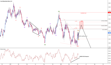 EURAUD: EURAUD Update 7th of May, 2015 - Possible sell opportunities