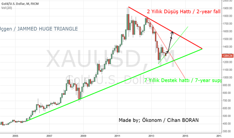 XAUUSD: Dev Sikisan Ucgen / JAMMED HUGE TRIANGLE : 7  Year Support Line