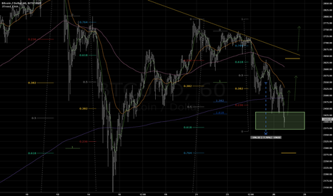 BTCUSD: Bounce to 2525 and 2575 expected.