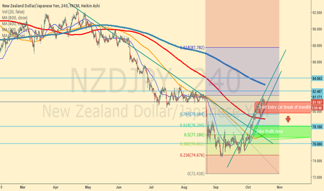 NZDJPY: NZDJPY SHORT