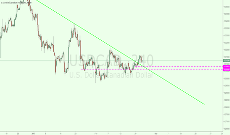 USDCAD: usdcad 4h for long