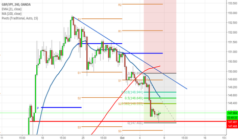 GBPJPY: GBPJPY long 4H on first target about 0,50 fibo