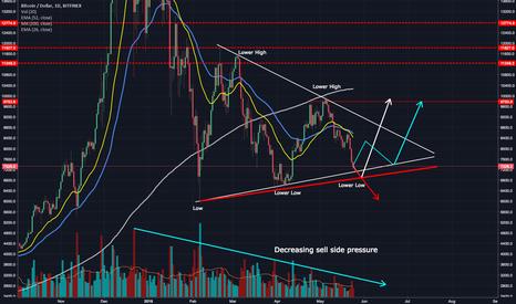 BTCUSD: Bitcoin - The End Of The Bear Market