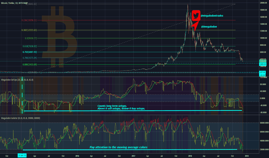 BTCUSD: The Best Indicator On Earth ~ %100 Accuracy and Profitability