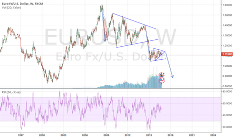 EURUSD: Short on the weekly chart for EurUSD