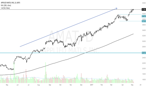 AMAT: AMAT uptrend in progress
