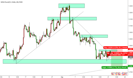 GBPUSD: GBPUSD short swing into profits