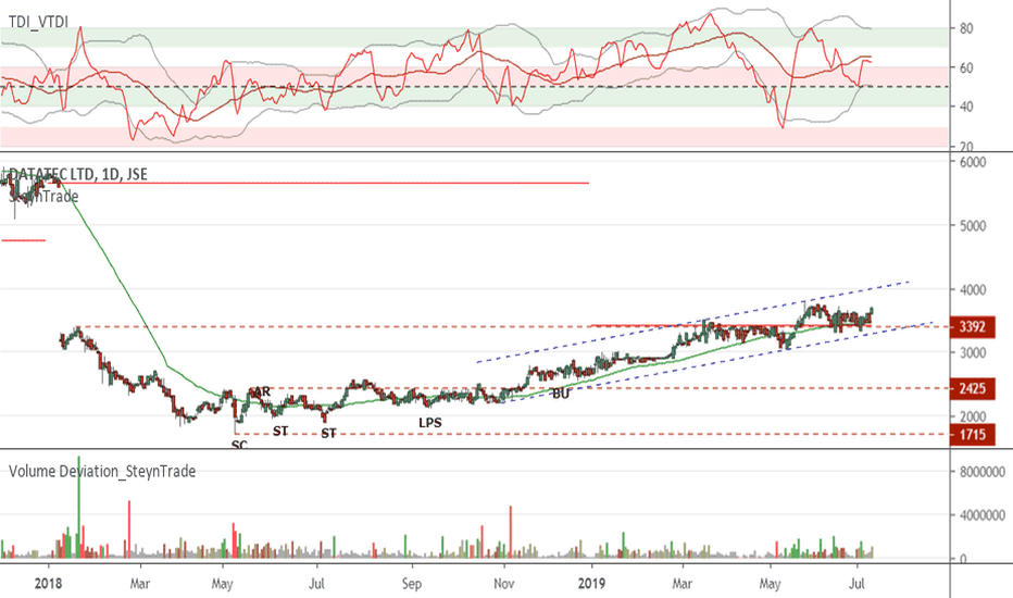 DTC Stock Price and Chart — JSE:DTC — TradingView