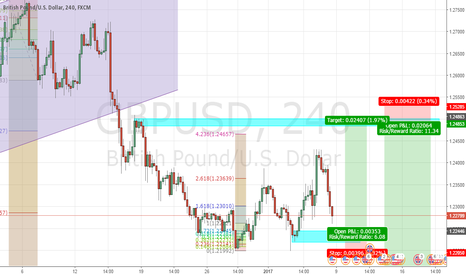 GBPUSD: GU may touch support before going up