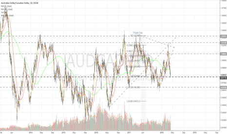 AUDCAD: Daily update - support level