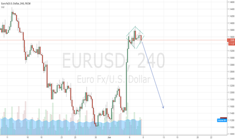 EURUSD: Waiting for breakout on EUR/USD?