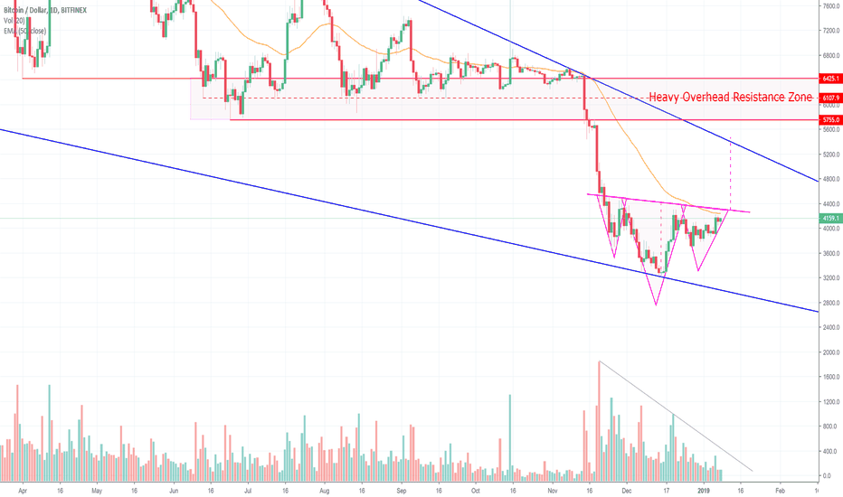 "BTCUSD: Remember The ""Failed"" Inverted Head & Shoulders in May? BITCOIN!"
