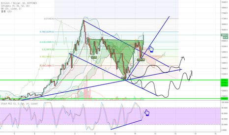 BTCUSD: BTC shows Reverse H&S patterns