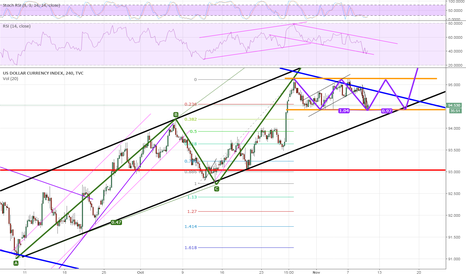 DXY: Do you see the three drive pattern? In that case be ready to bul