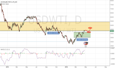 USDWTI: wti oil