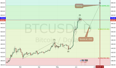 BTCUSD: BTC 640 at Halving