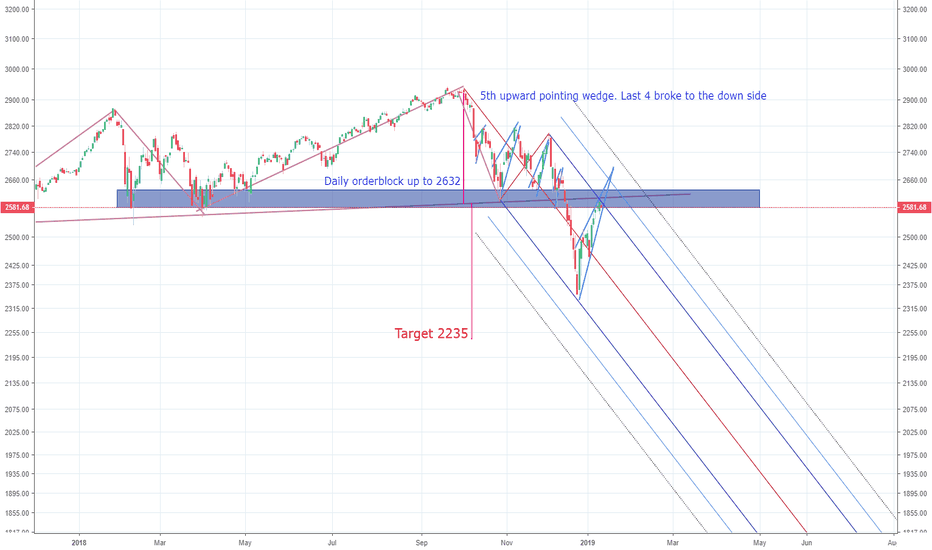 SPX: Will S&P drop to 2235?