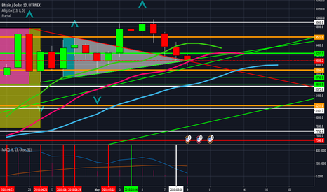 BTCUSD: Support nearer $8,894 next or staight down to nearer $8,572.6