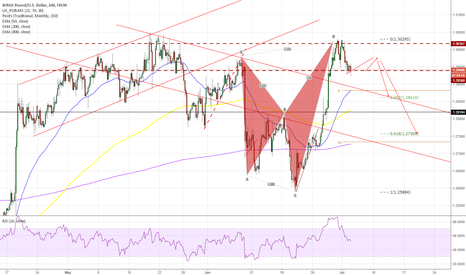 GBPUSD: GBPUSD - 113 EXT - 4HR - Short on pullack