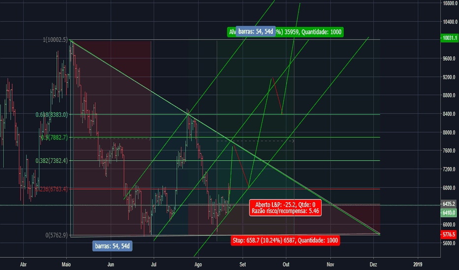 BTCUSD: BTC/USD BIFINEX LONG