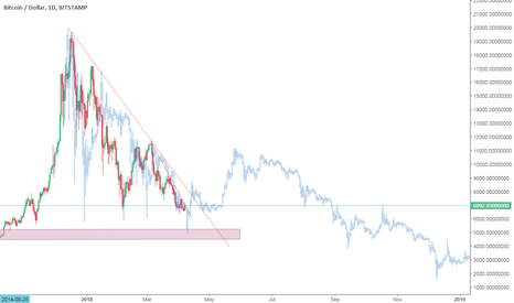 BTCUSD: BTC 2014 bear fractal - another possibility