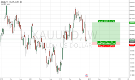 XAUUSD: XAU/USD poised for a SHORT TERM REBOUND (Long Bias)