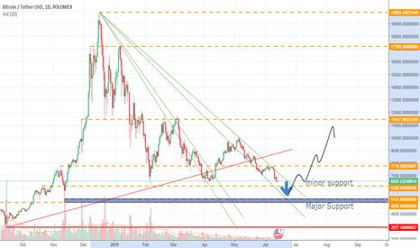 BTCUSDT: Bitcoin/USD price can go more down