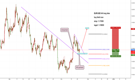 EURUSD: EURUSD 4H long idea