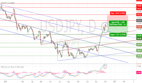 USDJPY: USD/JPY Trend Support/Resistance