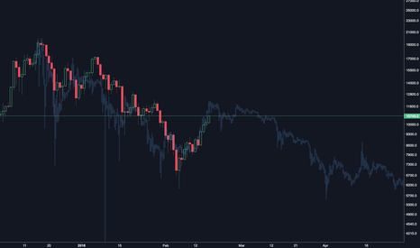 BTCUSD: Historical Pattern Retraces New Bear Run